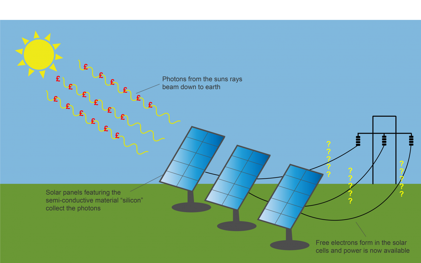 Do Solar Pv Panels Increase The Value Of Your Home